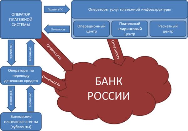 Национальная платёжная система россии: как она работает?