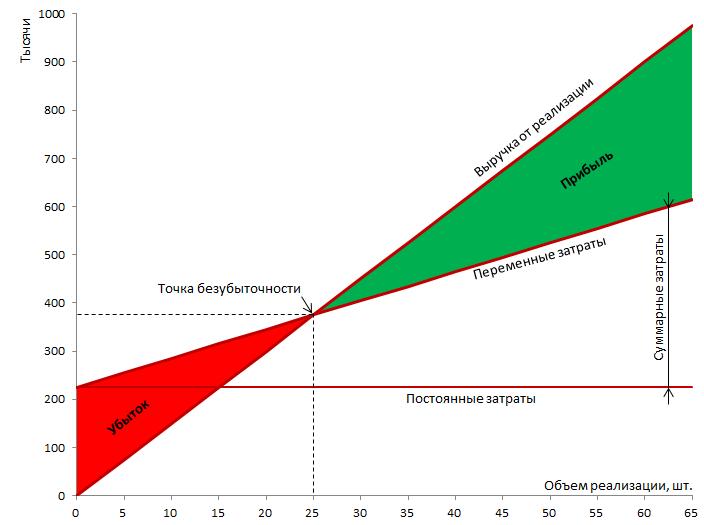 Точка безубыточности: математический и графический способ, расчет в денежном и натуральном эквиваленте + примеры расчета однотоварного и многотоварного производства