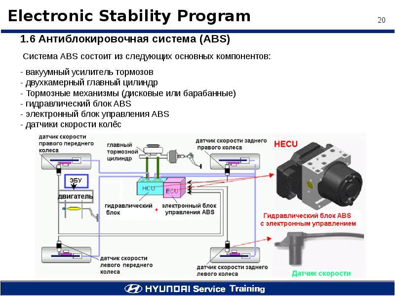 Антипробуксовочная система esp и система курсовой устойчивости esc – avtochanel