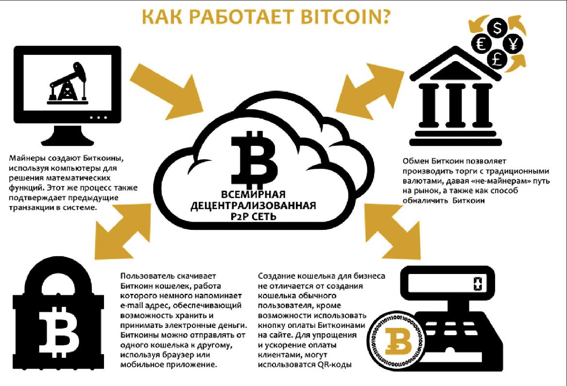 Что такое биткоин? узнайте, как он работает и как появился - узнай что такое