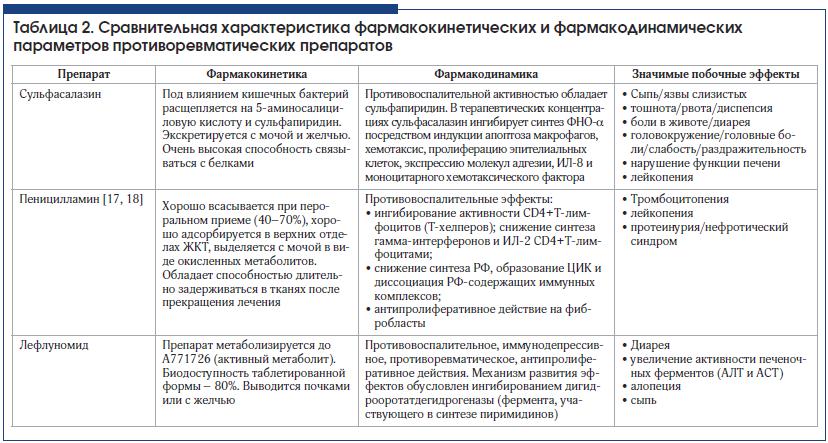 Стероидные и нестероидные противовоспалительные препараты
