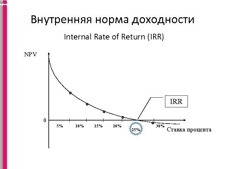 Внутренняя норма доходности (irr): формула расчета, применение показателя, пример расчета 2019