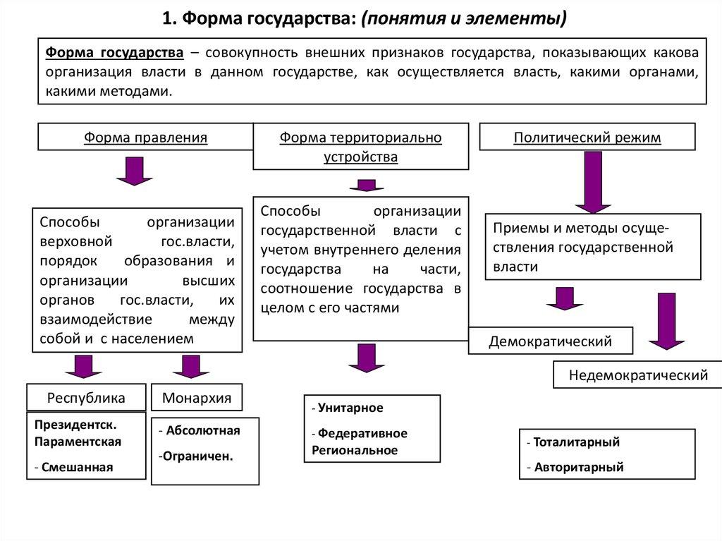 Форма государства — википедия. что такое форма государства