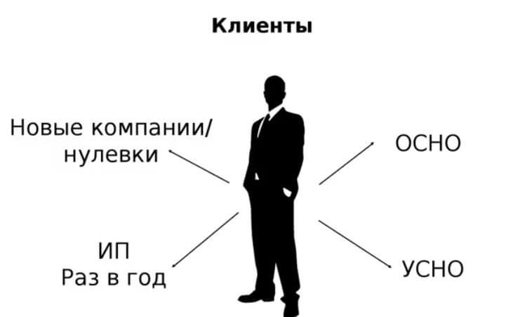 Что такое бизнес-консалтинг