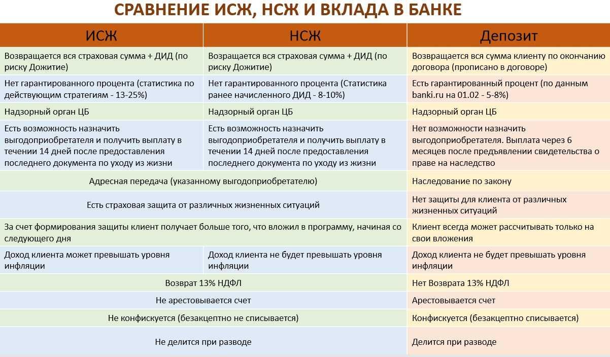 Десять лет инвестиционному страхованию жизни: итоги и планы | банки.ру
