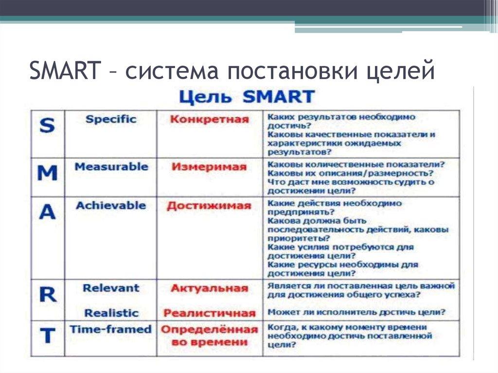Постановка целей по smart: что это, расшифровка, примеры, особенности системы постановки целей | calltouch.блог