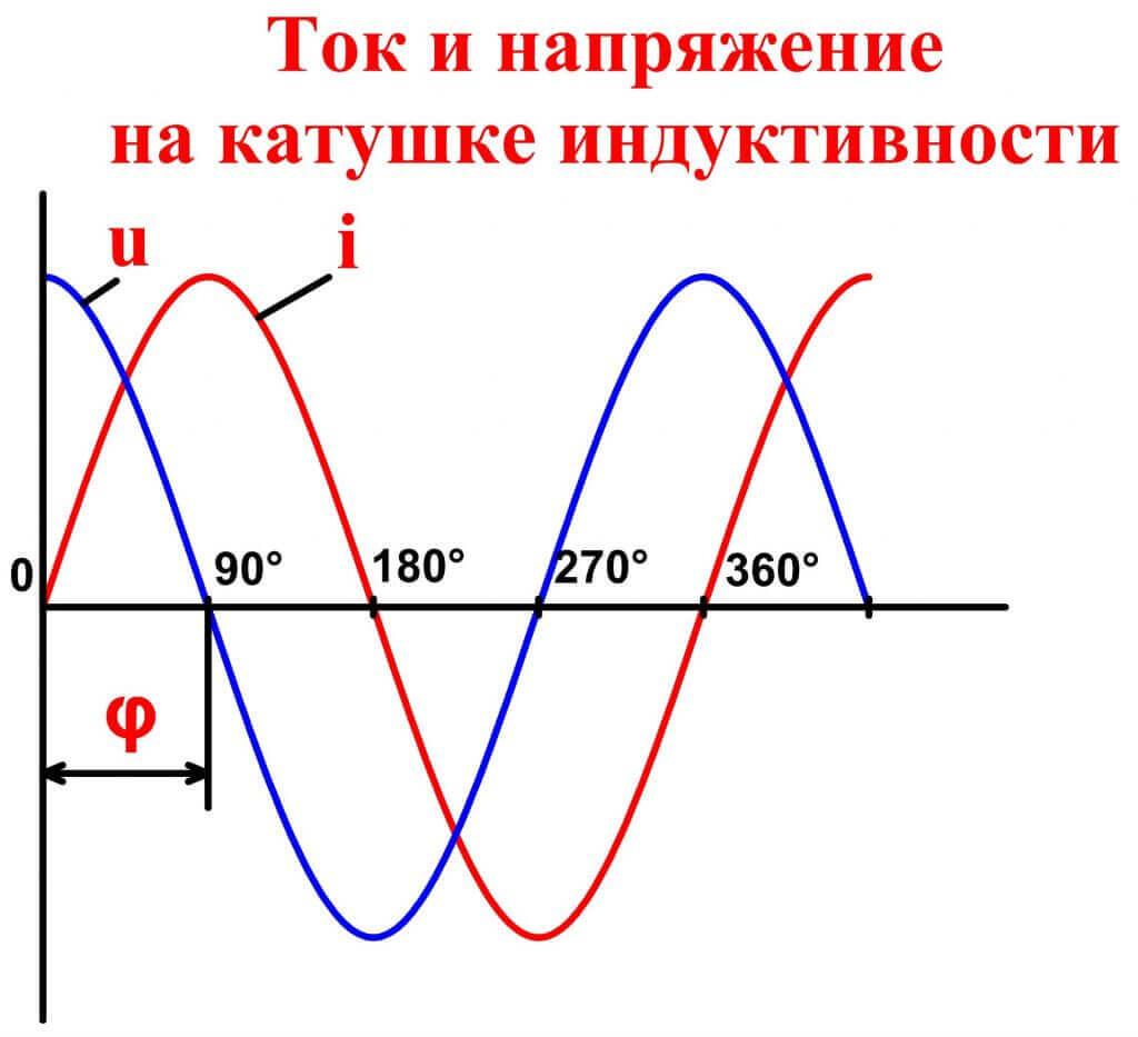 Катушка индуктивности. устройство и принцип работы.