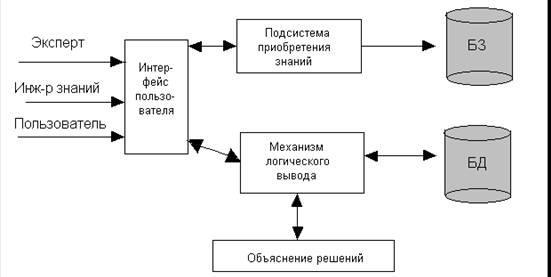 Экспертная система