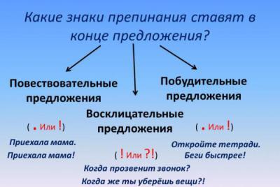 Повествовательное восклицательное предложение – примеры