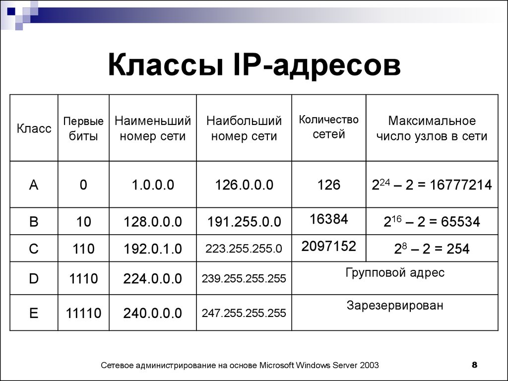 Ip-адреса (internet protocol address) - что это: статические и динамические ip-адреса