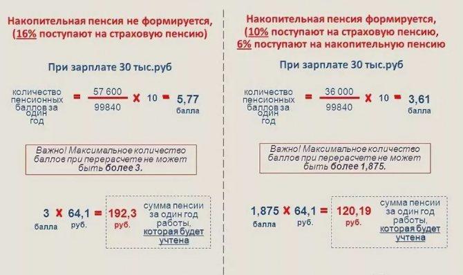 Индексация пенсий по годам, таблица до 2024 года (как будут повышать неработающим и работающим пенсионерам)
