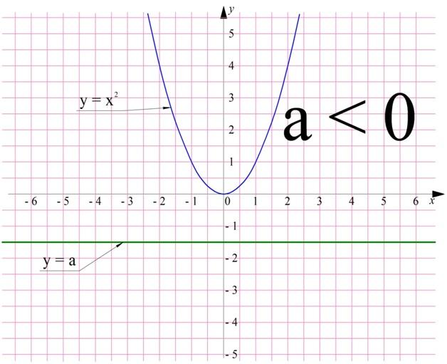 Как решать уравнения с корнем (с иллюстрациями)
