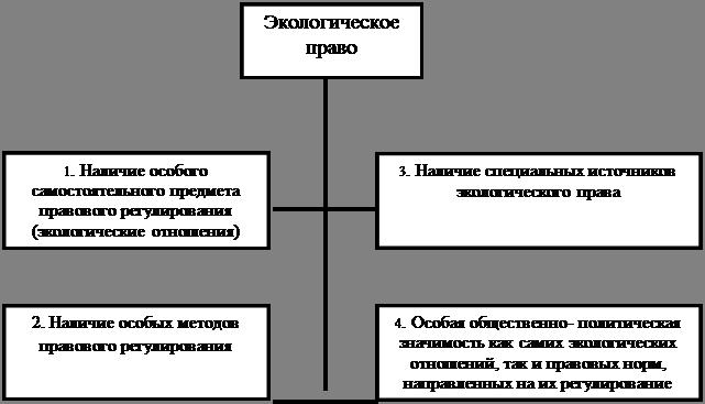 Предмет, система, становление и основные этапы развития экологического права