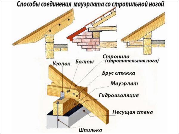 Стропильная система крыши — конструкция, устройства и виды (фото, видео)