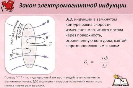 Магнитный поток - определение