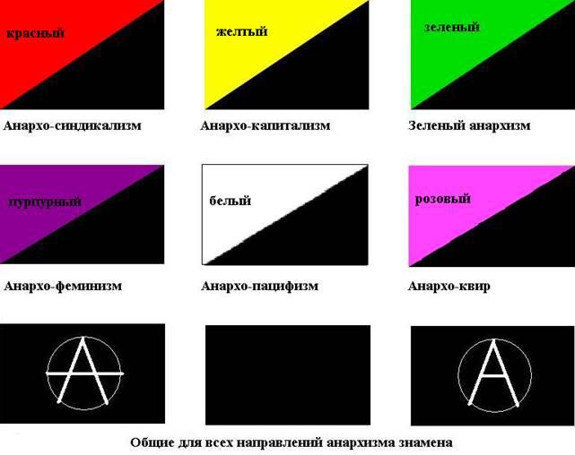 Анархия - это форма правления? анархия - это хорошо или плохо? что такое анархия?