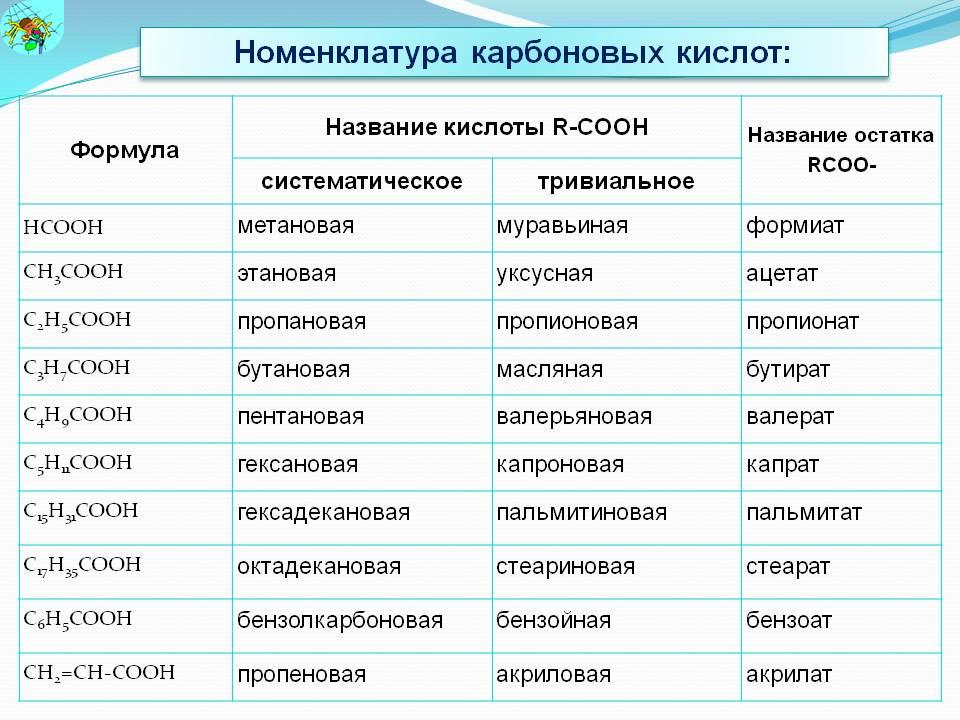 Классификация, строение, изомерия карбоновых кислот | chemege.ru