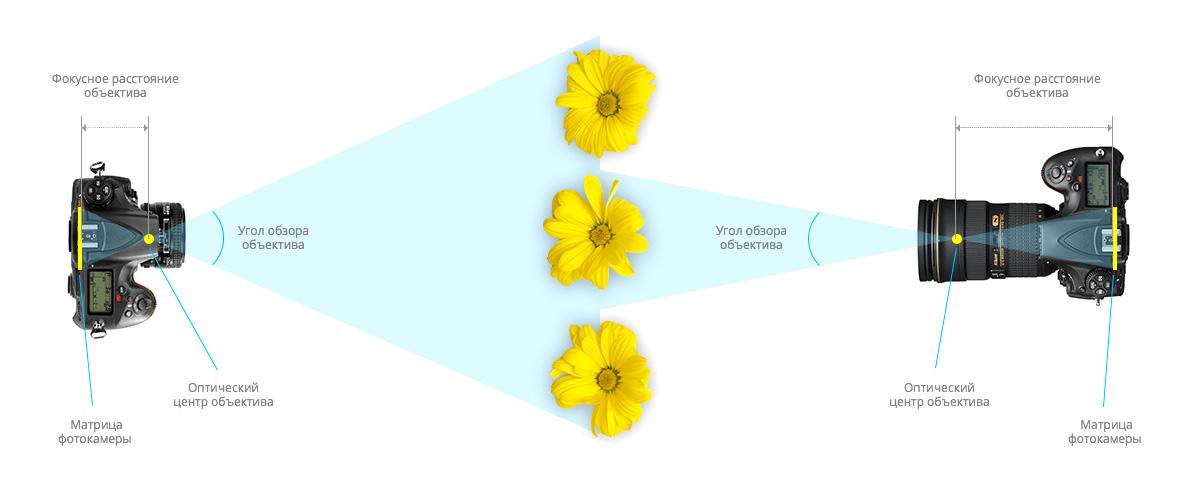 Что такое фокусное расстояние объектива