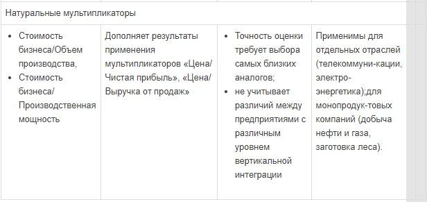 Мультипликатор - это... мультипликаторы, их виды и использование в оценке бизнеса