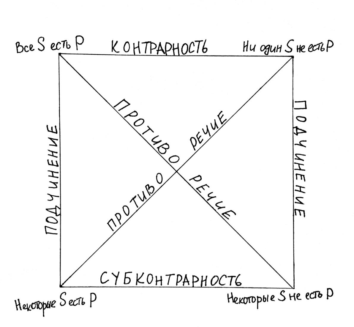 Умозаключение и его структура. логика в вопросах и ответах