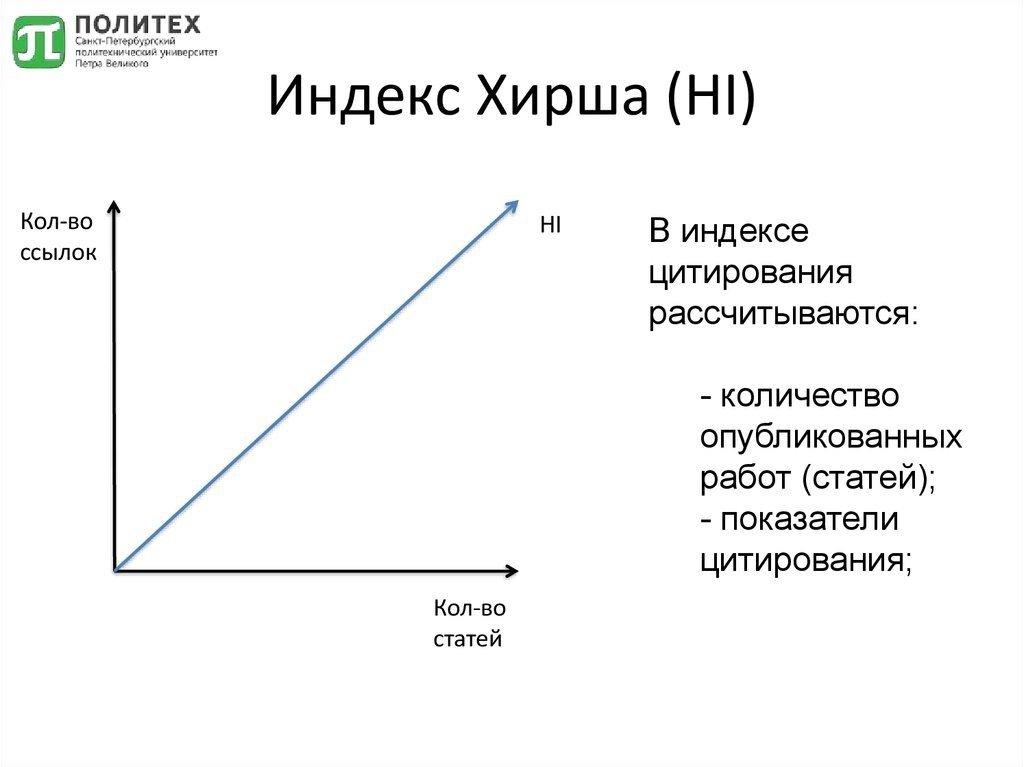 Что такое индекс хирша, как расчитать индекс хирша