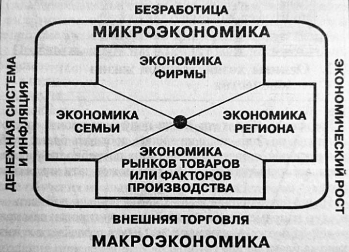 Микроэкономика - microeconomics - qwe.wiki