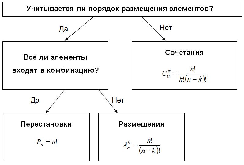 Комбинаторика - это что такое? элементы комбинаторики :: syl.ru