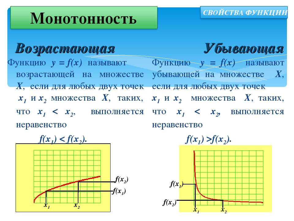 Пределы монотонных функций