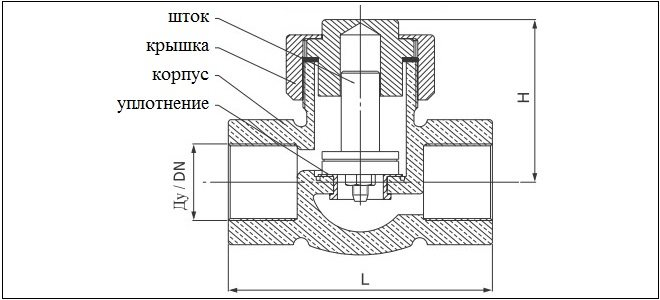 Технические характеристики и основные типы клапанов