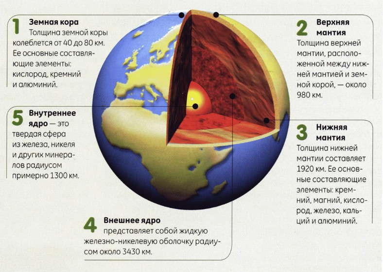 Мантия земли — википедия. что такое мантия земли