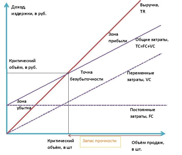 Точка безубыточности: формула расчета, объем, способы определить