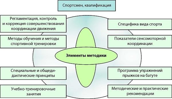 Нарушение координации правой руки. координация — причины и симптомы нарушения координации движений, также упражнения для ее развития