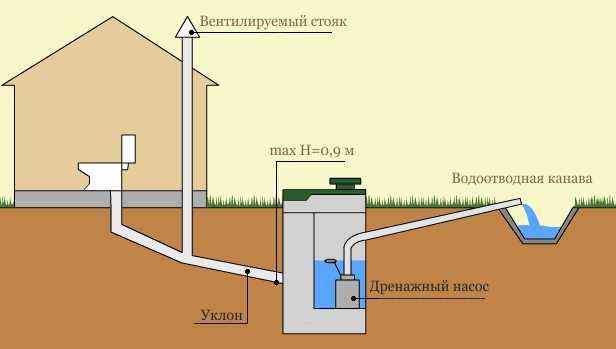 Выгребная яма в частном доме — типы устройства, варианты расположения и тонкости монтажа