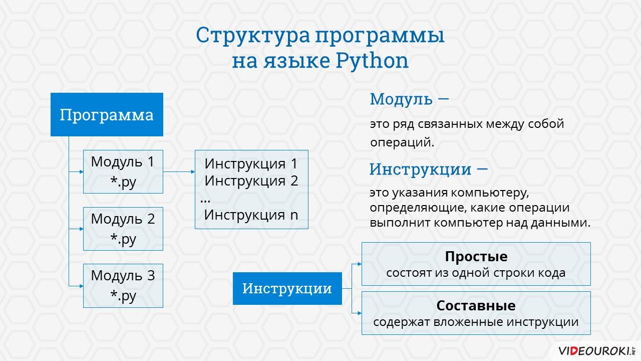 Выбираем язык программирования: что нужно знать о python