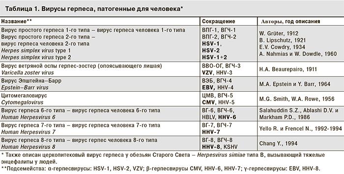 В чем опасность герпеса 6 типа для взрослых?