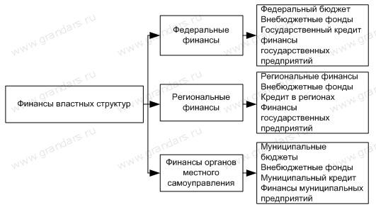 Сферы финансовой системы moneyzzz – деньги для людей