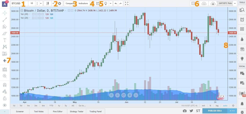 Как начать пользоваться tradingview бесплатно | институт cпроса и предложения