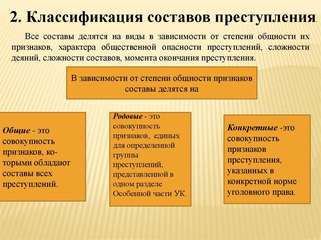 Преступление - это ... понятие, признаки, состав преступления по ук рф. классификация (виды)