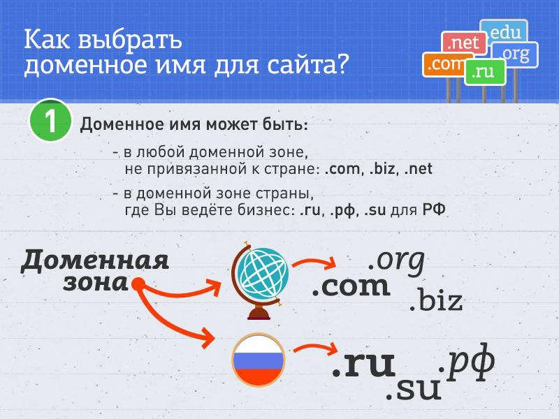 Домен: определение, пример. домен в информатике – это... prostohosting.com » энциклопедия стрелкового оружия и вооружения