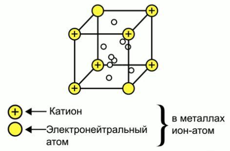 Типы химических связей