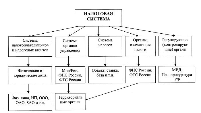 Налоговая система россии — википедия. что такое налоговая система россии