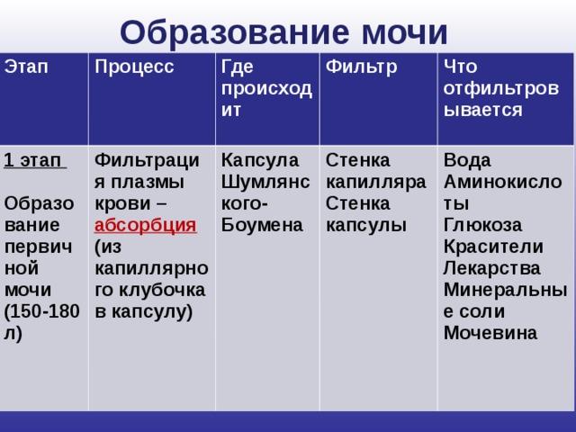 Медицинская энциклопедия - моча