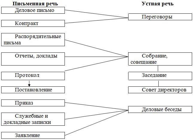 Тема 9. лексические нормы. фразеологизмы | авторская платформа pandia.ru