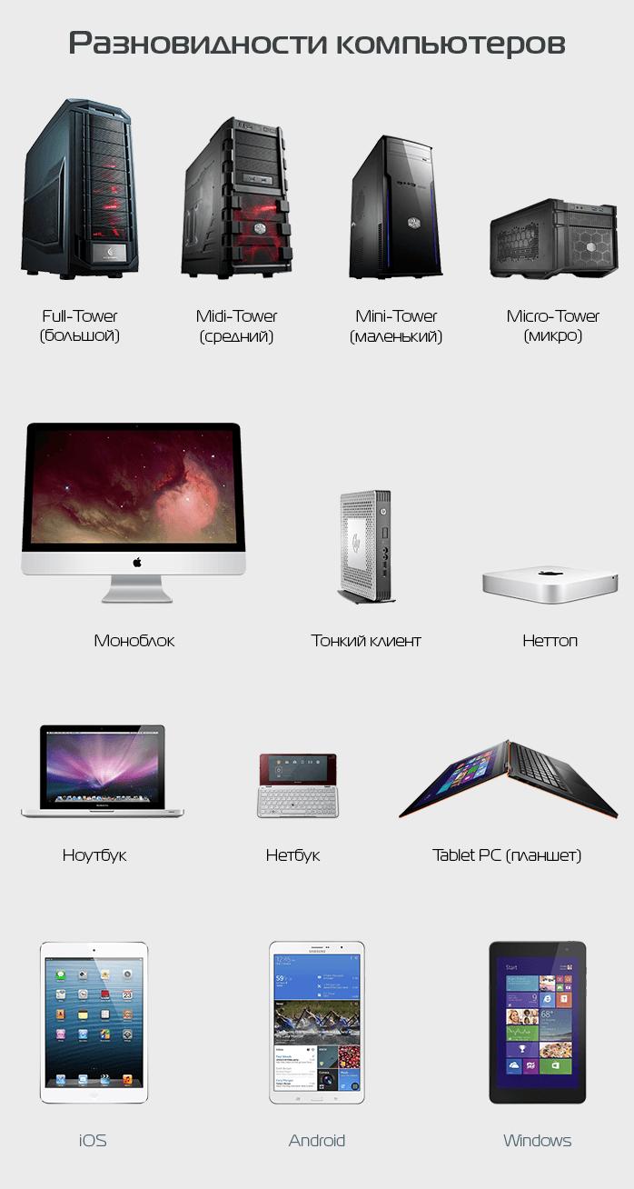 Что такое компьютер - какие виды и типы компьютеров бывают