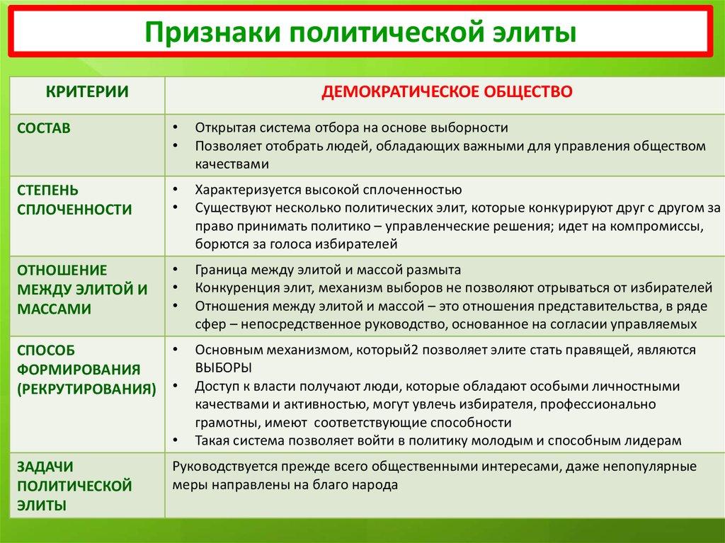 17 свойства, функции и структура политической элиты..