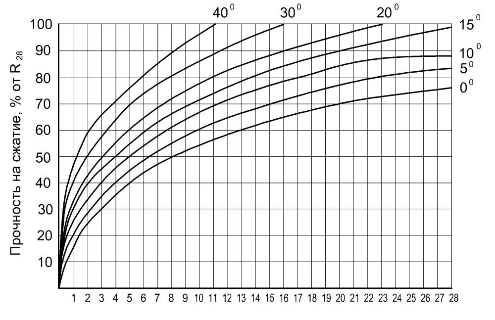 Механические свойства древесины: какими обладает? что такое прочность, от чего зависит и чем отличается от упругости? какие еще свойства относятся к механическим?
