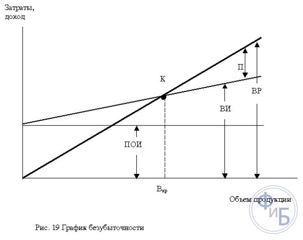 Постоянные затраты - это... что такое постоянные затраты: определение понятия, постоянные затраты на производстве, постоянные и переменные затраты
