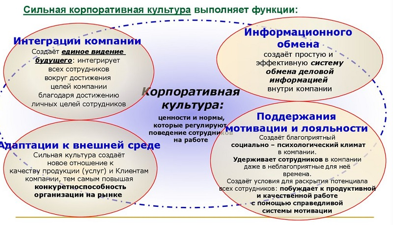 Типы корпоративной культуры. корпоративная этика :: businessman.ru