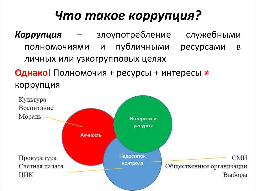 Борьба с коррупцией: вариант для россии