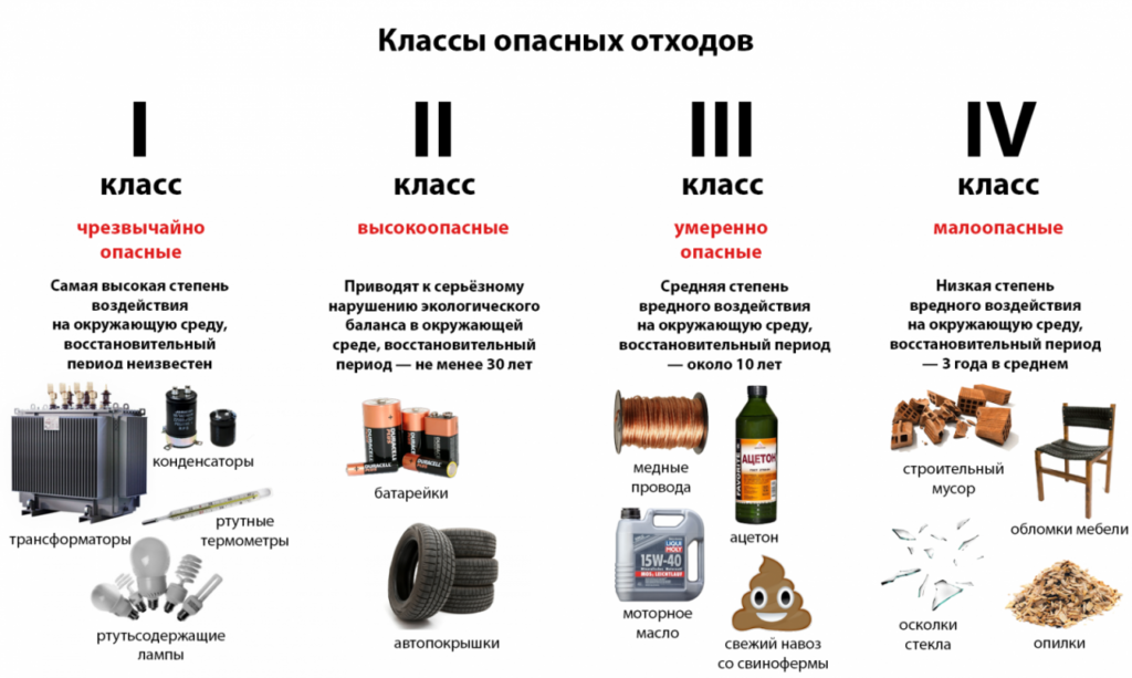 Правила обращение с отходами производства и потребления
